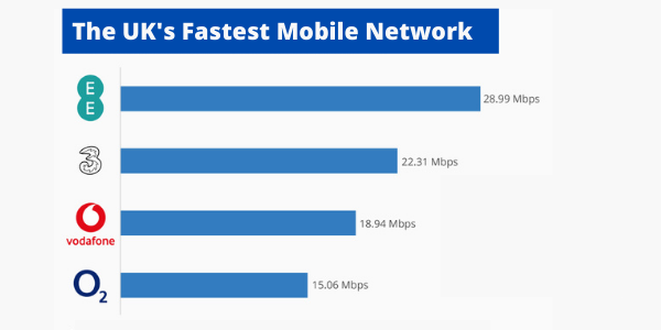The UK's Fastest Mobile Network